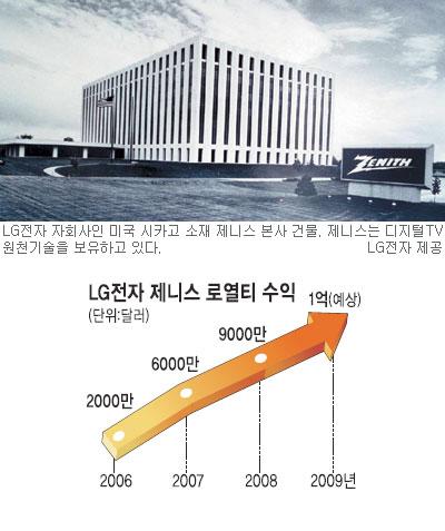 [첨단기술이 희망과 미래] (2) LG전자 美 자회사 '제니스' 기사의 사진