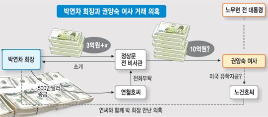 [盧 금품수수 시인] 노건호씨 '500만달러' 전달 때 동석說 증폭 기사의 사진
