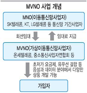 2010년 제4 이동통신사업 MVNO 등장… 통신비 '20% 하락 혁명' 일어날까 기사의 사진