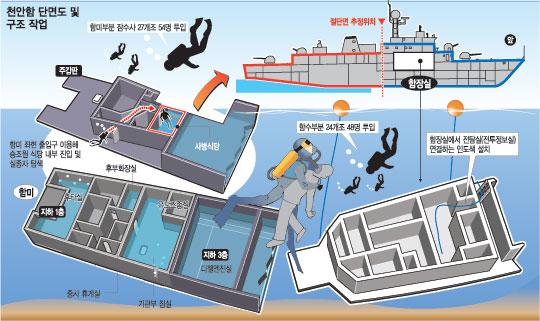 [천안함 침몰] 1만2000t 독도함 진두지휘… 유례없는 구조작전 기사의 사진