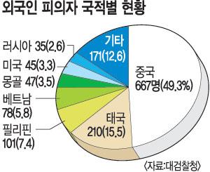 외국인 범죄 절반이 중국인… 합동수사본부 단속 결과 기사의 사진