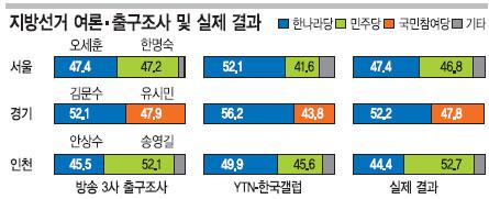 """[6·2 민심 대이동] 망신당한 여론조사 왜?… """"젊은층 막판 투표율 급증으로 데이터 왜곡"""" 기사의 사진"""