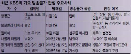 KBS 가요 심의 잣대 논란… '짝짓기' 선정적, '없잖어' 비표준어라 방송 불가? 기사의 사진