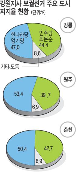 [4·27재보선 여론조사] 대중스타 엄기영 고성·동해 뺀 전역서 우세 기사의 사진