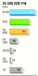 [4·27재보선 여론조사] 김태호, 野후보 누가 되든 20%P 이상 뒤져 기사의 사진