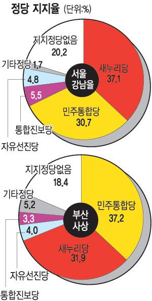 [총선 D-50 여론조사] 관심지역 정당 지지율… 서울 강북 與지지율 민주와 비슷 기사의 사진