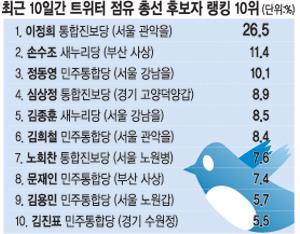 [트위터 지수로 본 총선] '트윗 점유율' 이정희·손수조 順 기사의 사진