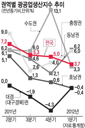 불황 모르는 울산·대전… 광공업생산지수 10% 넘어 기사의 사진