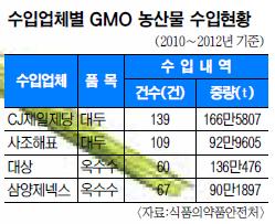 [GMO 식품 문제없나] 당신도 모르는새… GMO 빵·과자 먹고있습니다 기사의 사진
