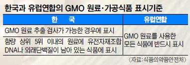 [GMO ��ǰ ������] ���տ��� ���� �������� ��Ż���� �˱Ǹ� ����� ����