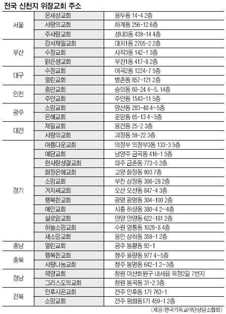 정통교단 명칭·로고로 위장 신천지교회 141곳 주소 공개 기사의 사진