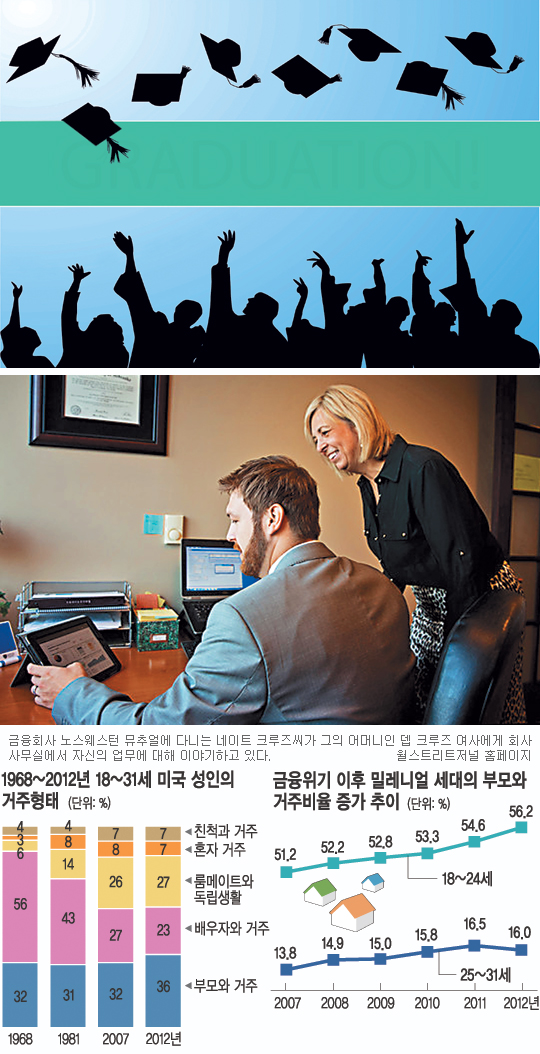 Sad Millennials… 美도 '삼포 세대' 졸업=독립 옛말 기사의 사진