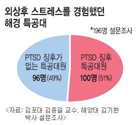 해경특공대원 51% 정신적 외상… 中 불법조업 어선과 목숨 건 전쟁 기사의 사진
