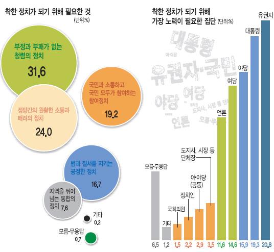 [한국사회 진단 의식조사] 38.3점 '낙제' 한국정치… 청렴·소통·배려가 필요해 기사의 사진