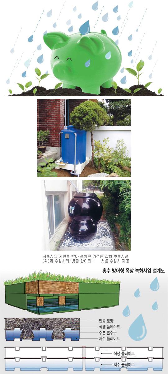 [빗물의 재발견] 빗물을 물로 보지마!… 서울·수원시의 新치수정책 기사의 사진
