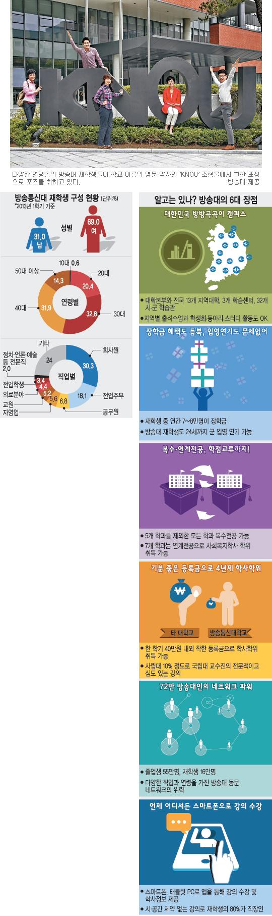 [도약하는 한국방송통신대학교] 사립대 10분의 1 수준 등록금… 부담없이 학위 취득 기사의 사진