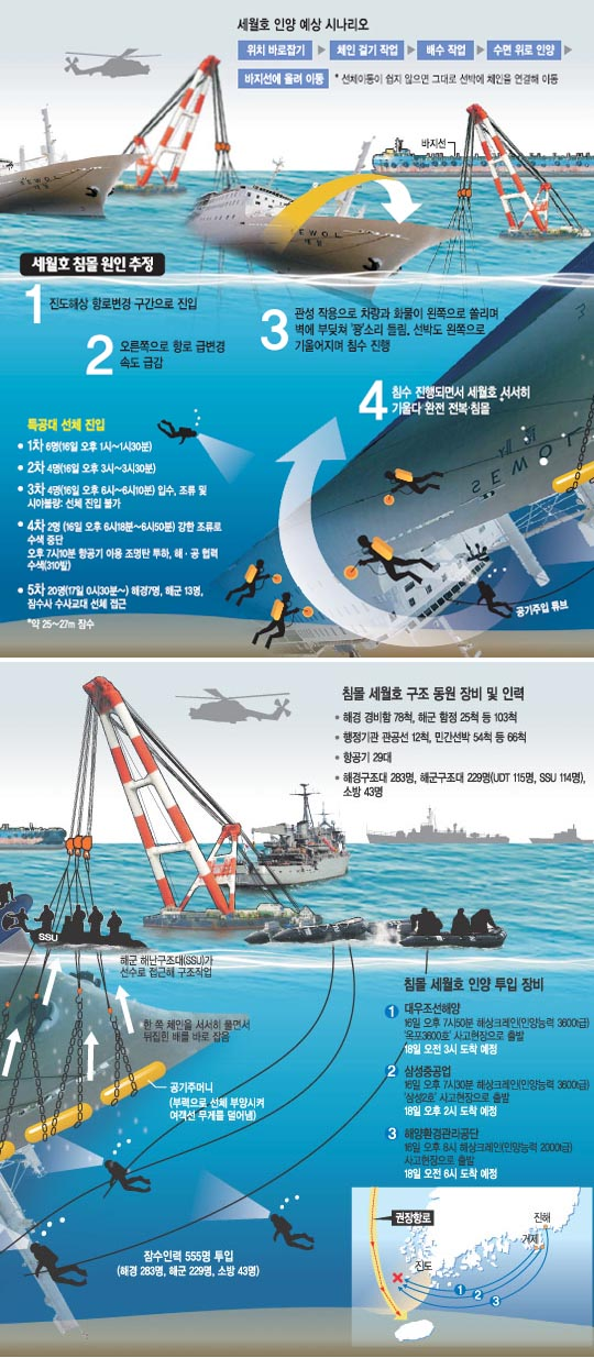 """[진도 여객선 침몰] """"뱃머리 급히 돌리다 '외방경사'… 컨테이너 쏠려 침수"""" 기사의 사진"""