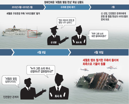 """[세월호 침몰 참사-단독] """"배 떨림 너무 심하다"""" 문제 제기… 회사측 해고 협박 기사의 사진"""