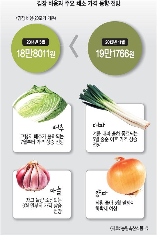 [기획] 바닥 기는 채소값 6월 반등한다는데… 봄김장 담가볼까 기사의 사진