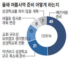 2014년 여름 성경학교 '세월호 찬바람'… 절반이 축소·취소 기사의 사진