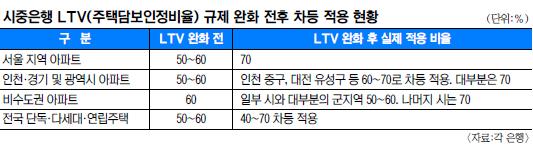 """LTV 70% 일률 적용 아니네""… 고객들 대출 창구서 혼란 기사의 사진"