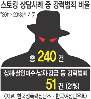 [기획] 스토킹서 살인까지… '데이트 폭력' 느는데 처벌은 솜방망이 기사의 사진