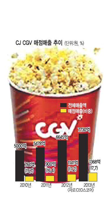 [칼 빼든 공정위]  스크린 독과점·팝콘 폭리… 영화산업 불공정 관행 손본다 기사의 사진