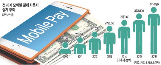 실패한 결제시장 혁명… 애플 '신의 한수' 있을까 기사의 사진