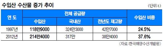 고등어·갈치 '국민 생선'도 물건너와… 수입 수산물, 한국인 식탁 야금야금 점령 기사의 사진