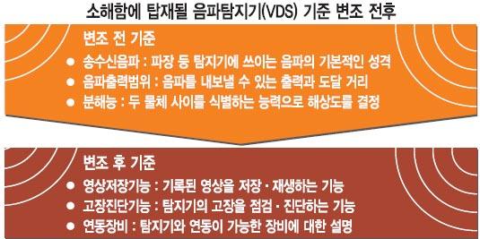 [단독] 통영함 이어 소해함도 비리 의혹…'軍피아' 전방위 개입 기사의 사진