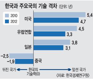 샌드위치된 한국 제조업… 기술격차 中과 1.9년, 日과 3.1년 벌어져 기사의 사진