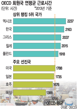 [한국인의 '시간 빈곤'] '일'은 OECD 평균의 1.3배 '잠'은 꼴찌… 법 개정은 노·사 모두 외면 기사의 사진