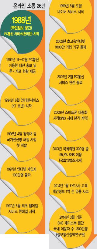 '응답하라 1988'…  올림픽 잔치의 해, 국민일보 특보부터 특종 기사의 사진
