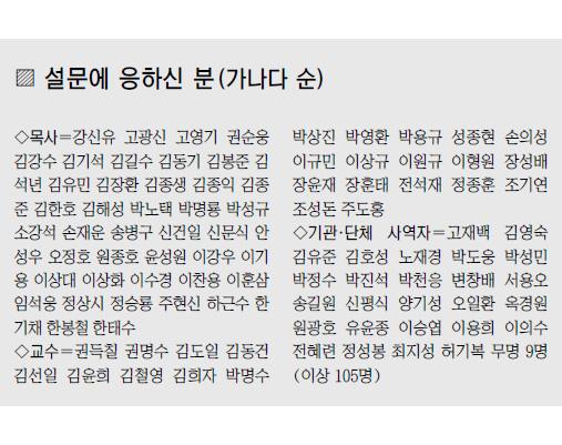 """[한국교회 중견 오피니언 리더 설문] 10명 중 9명 """"교회 정치참여·대북 인도적 지원 필요하다"""" 기사의 사진"""