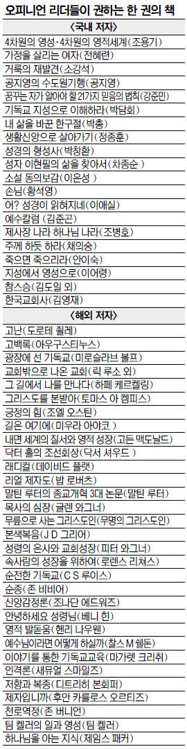 [한국교회 중견 오피니언 리더 설문] 성도들에 권하고 싶은 책…  '천로역정' 가장 많이 추천 기사의 사진