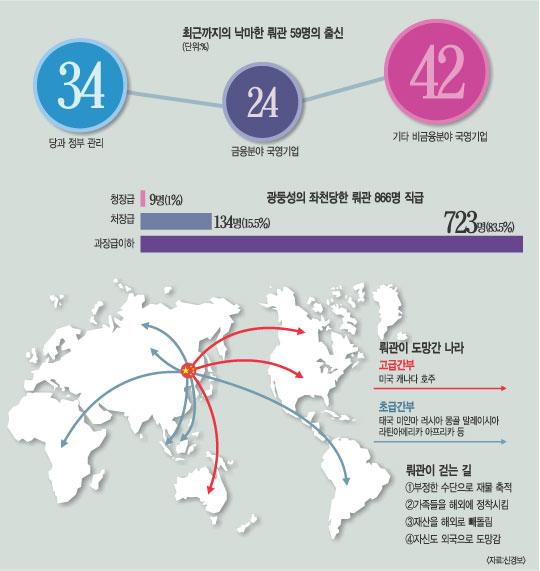 중국, '기러기 공무원 뤄관' 1000명에게 인사불이익 조치 기사의 사진