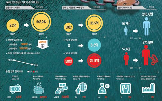 [한·일 국교정상화 50년] 그래픽으로 본 한·일 경제 50년 기사의 사진