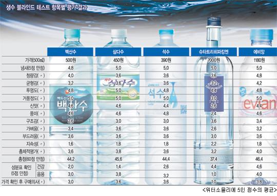 [국민 컨슈머리포트-생수] 外産 비싼게 비지떡… 최저가 국산 생수 구매의향 2위에 기사의 사진