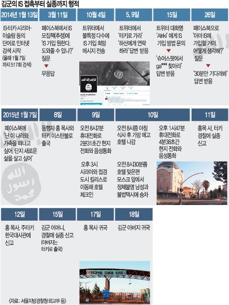 [한국인 10대 IS 가담說] 김군 휴대전화, 받지는 않지만 전원은 켜져 있다 기사의 사진