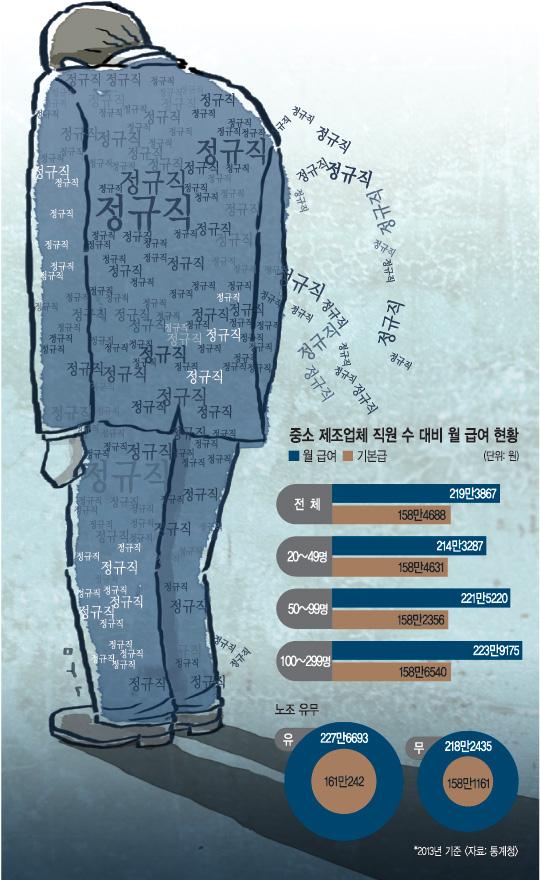 [1200만 정규직을 말하다] 최저임금의 130% 수준… 생계 버거운 경우 수두룩 기사의 사진