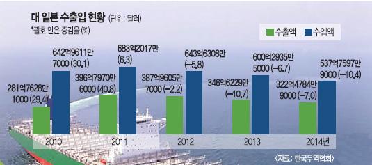 [한·일 국교정상화 50년] '역사' 따로 경제 따로… 힘받는 정경분리론 기사의 사진