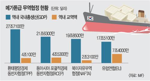 [한·일 국교정상화 50년]  韓 TPP 가입 땐 韓·日 경제 새 전기 기사의 사진