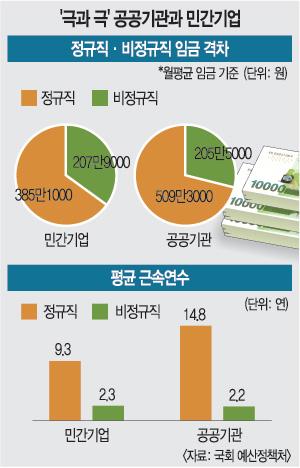 [1200만 정규직을 말하다] 노동개혁은 공무원·공기업 '철밥통'부터 깨야 기사의 사진