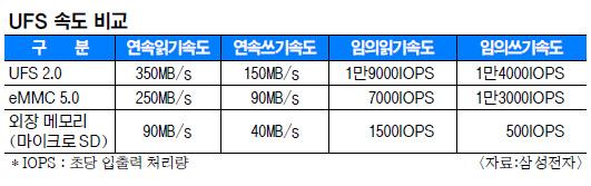 삼성, SD카드 12배 속도  신형 'UFS 메모리' 양산… 갤S6 외장 슬롯 없앨 가능성 기사의 사진