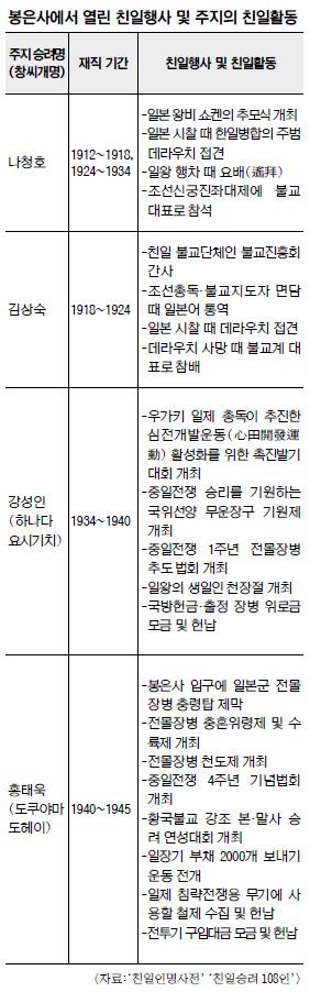 서울시가 역사성 있어 역명으로 제정했다는 봉은사, 대표적 친일 사찰이었다 기사의 사진