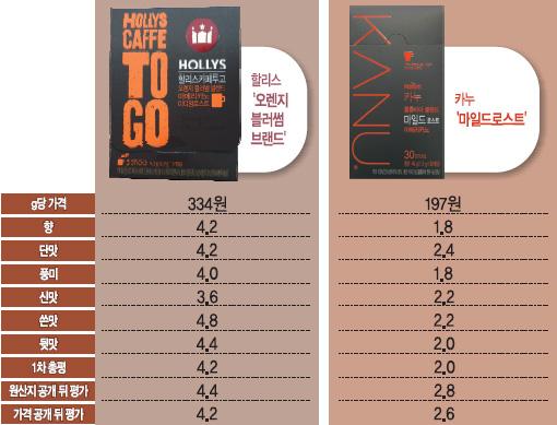 [국민 컨슈머리포트-스틱 원두커피] 단맛·쓴맛·뒷맛 1위 '할리스' 가격 공개 후 '이디야'에 밀려 기사의 사진