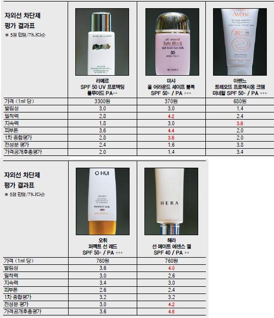 [국민 컨슈머리포트-자외선 차단제 성능 평가] 10배나 비싼 '라메르' 품질은 하위권 기사의 사진