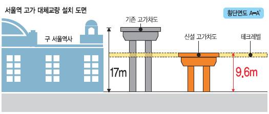 서울역 '북부역세권' 개발 속도 낸다… 서울시, 종합발전계획 발표 기사의 사진