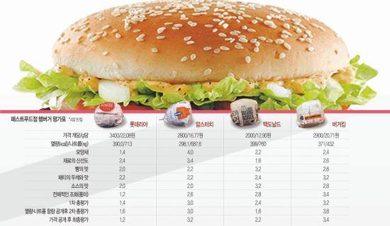 [국민 컨슈머리포트-햄버거 테스트] 버거킹, 빵·패티·소스 잘 어울려 3차 평가까지 쭉 '킹' 기사의 사진
