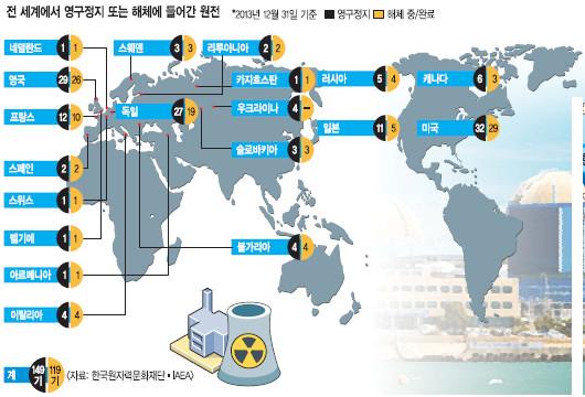 [原電 우리에게 무엇인가] 해외 사례 살펴보니… 美 양키 원전, 운영자가 경제성 이유로 문 닫아 기사의 사진